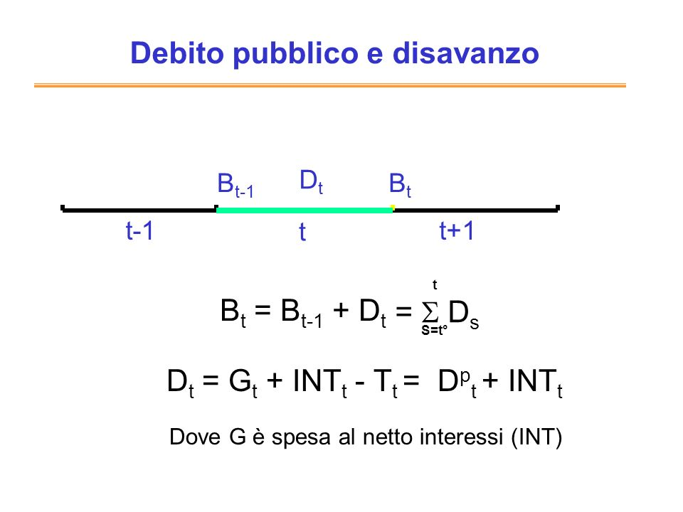 La variazione del rapporto B/Pil dipende: Dal debito passato, rispetto al Pil (b t-1 ) Dal tasso di crescita del Pil (n) Dal costo medio del debito (i) Dallavanzo primario in rapporto al Pil (- a)