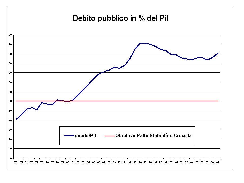 La variazione del rapporto B/PIL (debito/PIL) dipende da: saldo primario costo del debito e debito passato tasso crescita PIL dagli incassi delle privatizzazioni (e altre operazioni con effetti sul fabbisogno o sul debito, ma non sul disavanzo)