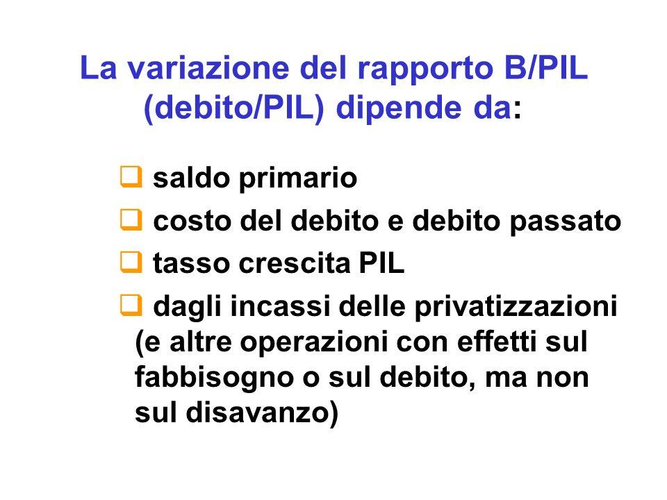 B t-1 + D t = B t b t-1 =b t =b t+1 = 60% se n = a/(0,6-a) per a=3%,n=5,26% B t-1 /PIL t + D t /PIL t = B t /PIL t b t-1 /(1+n) + a t = b t a t = indebitamento netto/Pil