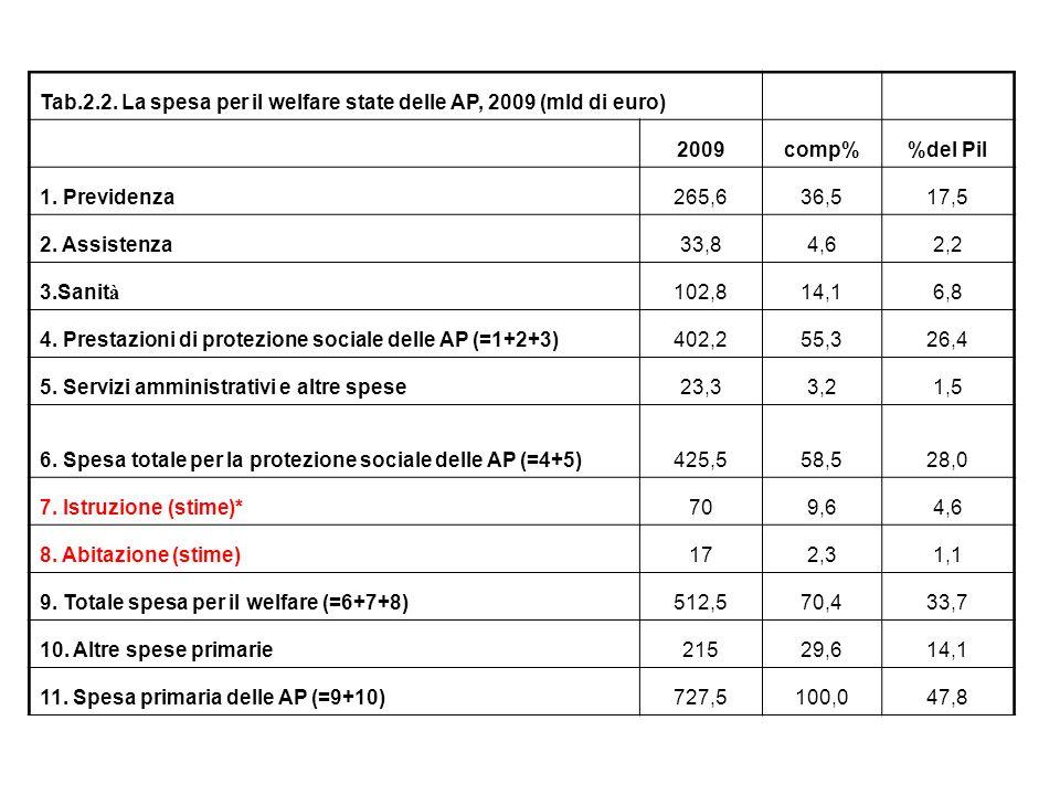 Tab.2.2.La spesa per il welfare state delle AP, 2009 (mld di euro) 2009comp%del Pil 1.