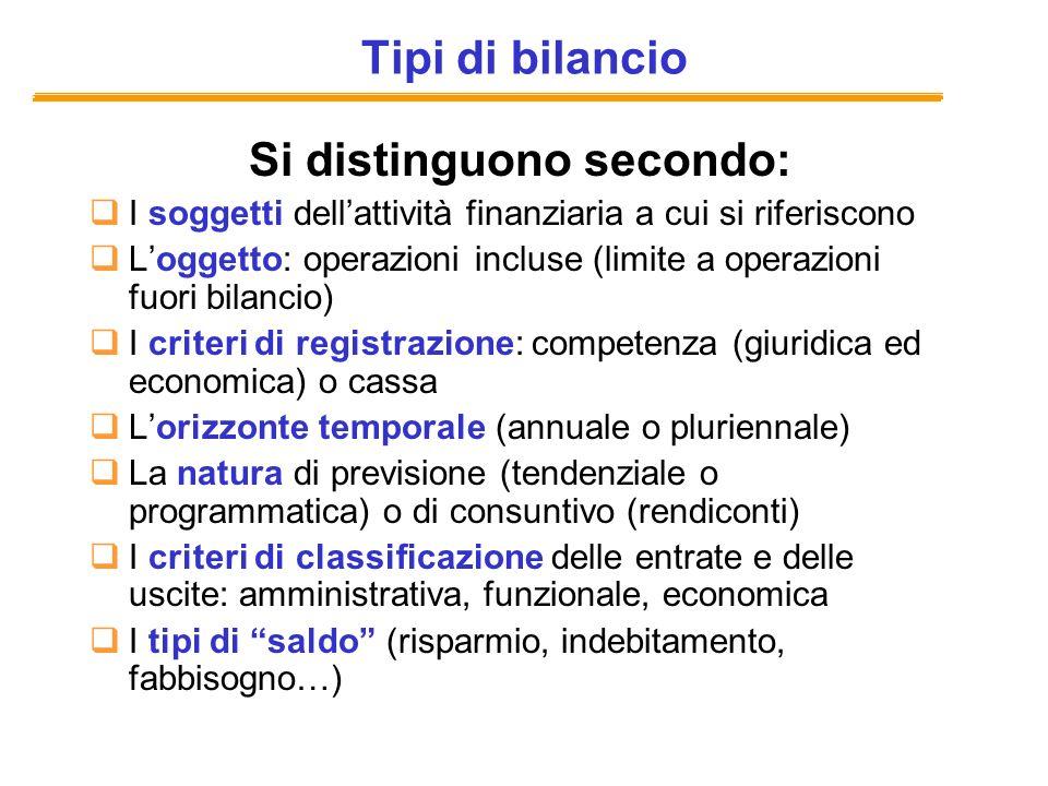 Gli aggregati di finanza pubblica in Italia Stato Settore statale Amministrazioni pubbliche (contabilità nazionale e vincoli europei) Settore pubblico