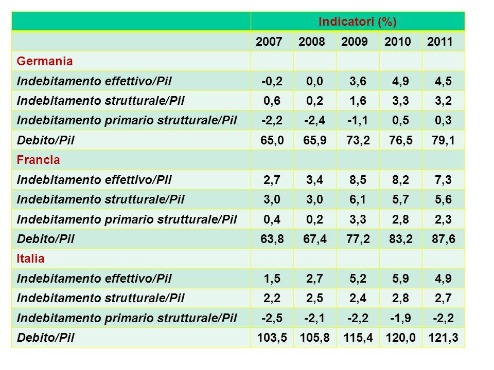 Indicatori (%) 20072008200920102011 Germania Indebitamento effettivo/Pil-0,20,03,64,94,5 Indebitamento strutturale/Pil0,60,21,63,33,2 Indebitamento primario strutturale/Pil-2,2-2,4-1,10,50,3 Debito/Pil65,065,973,276,579,1 Francia Indebitamento effettivo/Pil2,73,48,58,27,3 Indebitamento strutturale/Pil3,0 6,15,75,6 Indebitamento primario strutturale/Pil0,40,23,32,82,3 Debito/Pil63,867,477,283,287,6 Italia Indebitamento effettivo/Pil1,52,75,25,94,9 Indebitamento strutturale/Pil2,22,52,42,82,7 Indebitamento primario strutturale/Pil-2,5-2,1-2,2-1,9-2,2 Debito/Pil103,5105,8115,4120,0121,3