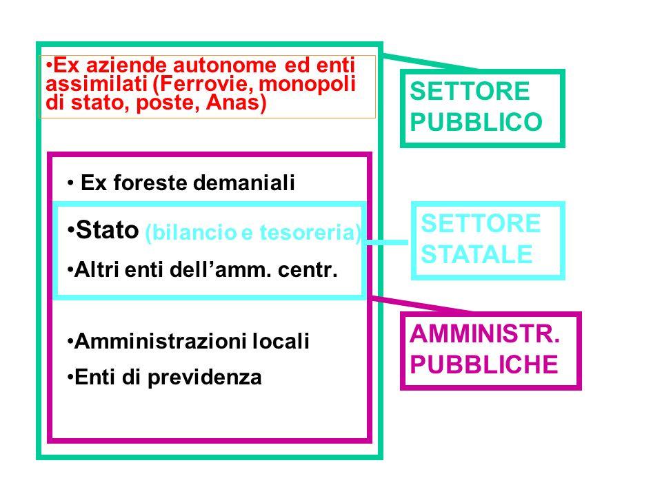 Landamento dei conti pubblici in Italia nel 2009 Il forte peggioramento del disavanzo (da 2,7 a 5,2% del Pil) è dovuto soprattutto alla crescita delle spesa primarie (incluso riacquisto immobili Scip 2 da parte entri previdenziali): +7,8% (rispetto a +3,9% del 2008).
