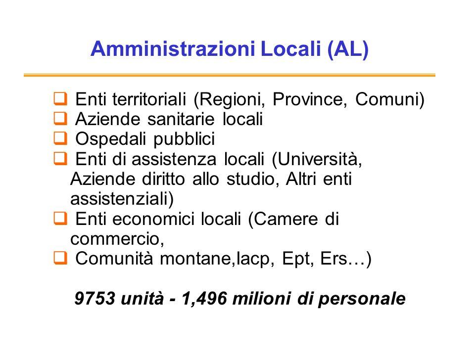 Amministrazioni Locali (AL) Enti territoriali (Regioni, Province, Comuni) Aziende sanitarie locali Ospedali pubblici Enti di assistenza locali (Università, Aziende diritto allo studio, Altri enti assistenziali) Enti economici locali (Camere di commercio, Comunità montane,Iacp, Ept, Ers…) 9753 unità - 1,496 milioni di personale