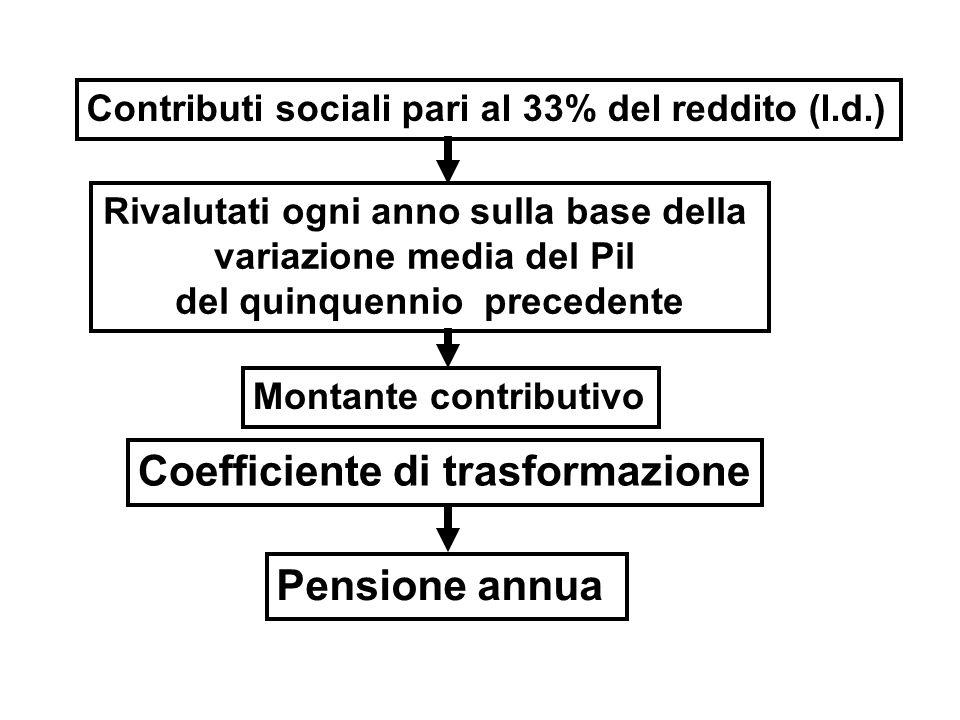 Contributi sociali pari al 33% del reddito (l.d.) Rivalutati ogni anno sulla base della variazione media del Pil del quinquennio precedente Montante contributivo x Coefficiente di trasformazione Pensione annua