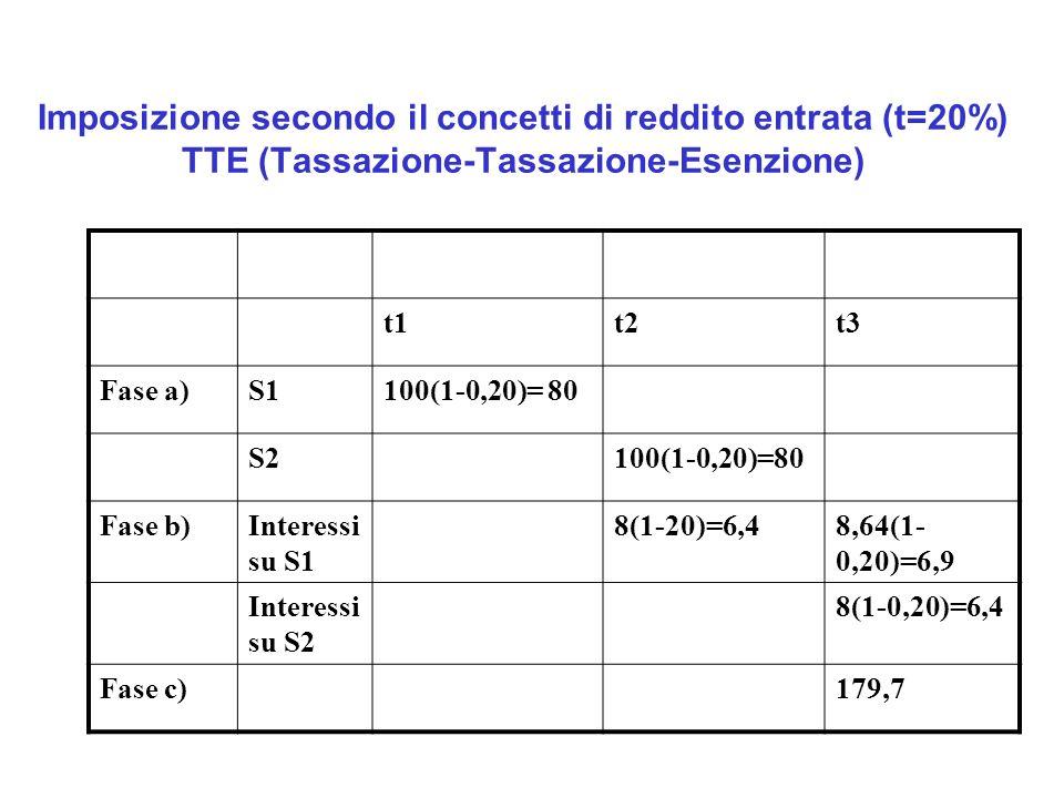 Imposizione secondo il concetti di reddito entrata (t=20%) TTE (Tassazione-Tassazione-Esenzione) t1t2t3 Fase a)S1100(1-0,20)= 80 S2100(1-0,20)=80 Fase b)Interessi su S1 8(1-20)=6,48,64(1- 0,20)=6,9 Interessi su S2 8(1-0,20)=6,4 Fase c)179,7