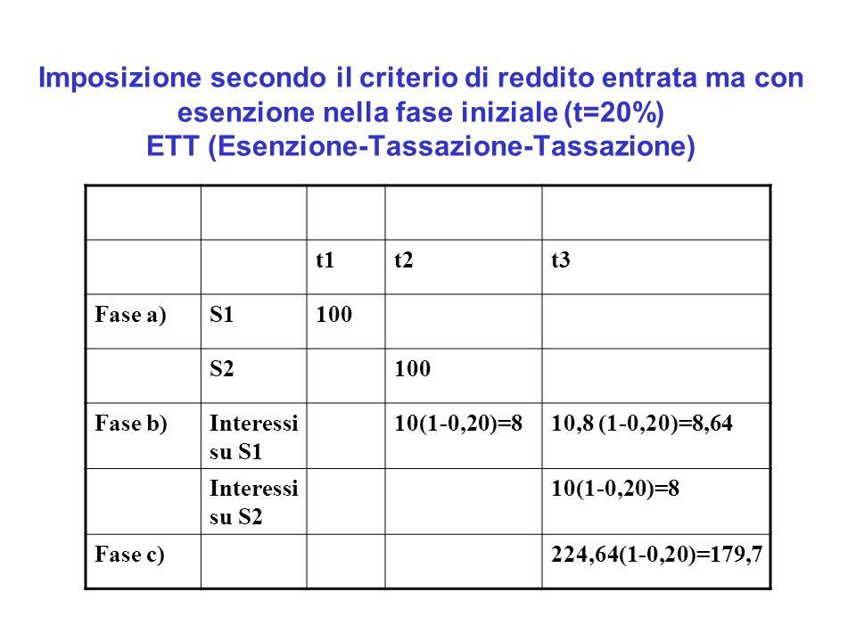 Imposizione secondo il criterio di reddito entrata ma con esenzione nella fase iniziale (t=20%) ETT (Esenzione-Tassazione-Tassazione) t1t2t3 Fase a)S1100 S2100 Fase b)Interessi su S1 10(1-0,20)=810,8 (1-0,20)=8,64 Interessi su S2 10(1-0,20)=8 Fase c)224,64(1-0,20)=179,7