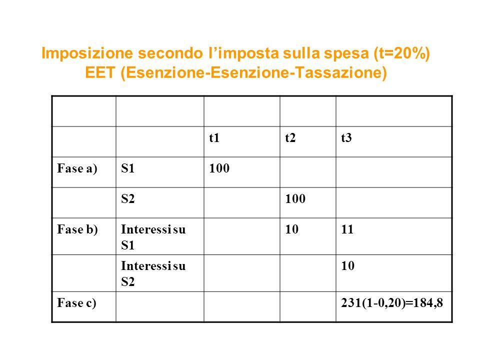 Imposizione secondo limposta sulla spesa (t=20%) EET (Esenzione-Esenzione-Tassazione) t1t2t3 Fase a)S1100 S2100 Fase b)Interessi su S1 1011 Interessi su S2 10 Fase c)231(1-0,20)=184,8