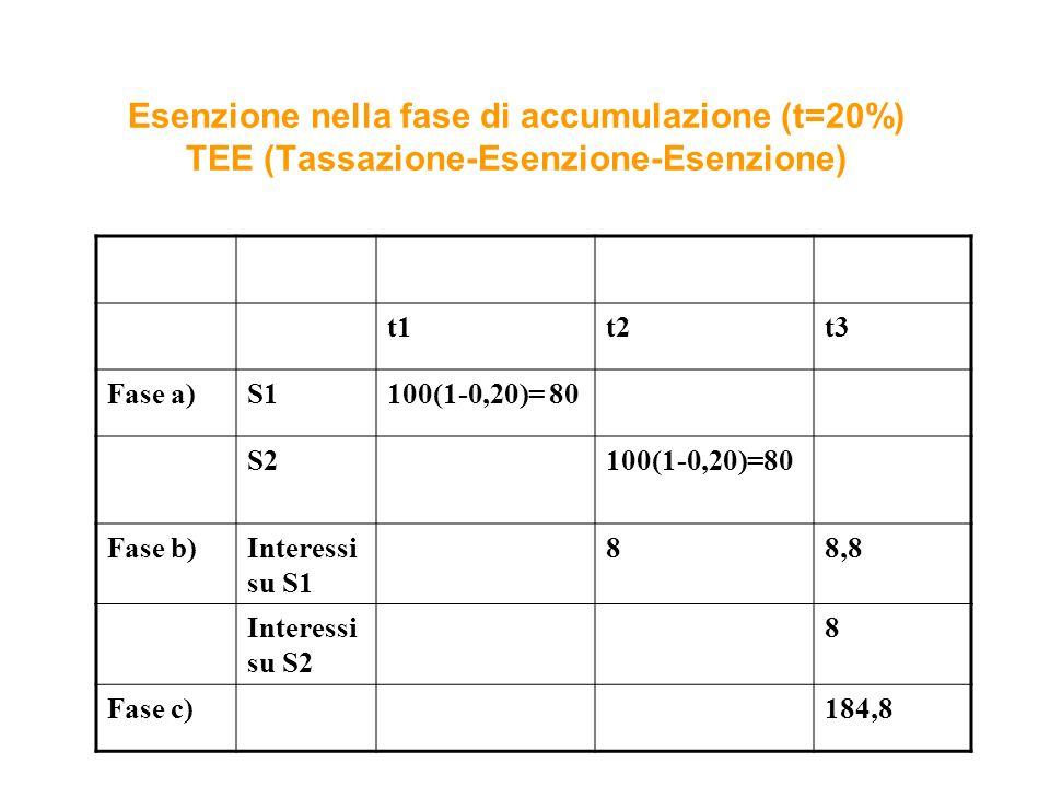 Esenzione nella fase di accumulazione (t=20%) TEE (Tassazione-Esenzione-Esenzione) t1t2t3 Fase a)S1100(1-0,20)= 80 S2100(1-0,20)=80 Fase b)Interessi su S1 88,8 Interessi su S2 8 Fase c)184,8