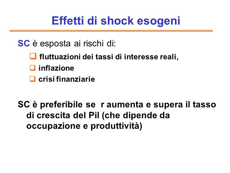 SC è esposta ai rischi di: fluttuazioni dei tassi di interesse reali, inflazione crisi finanziarie SC è preferibile se r aumenta e supera il tasso di crescita del Pil (che dipende da occupazione e produttività) Effetti di shock esogeni