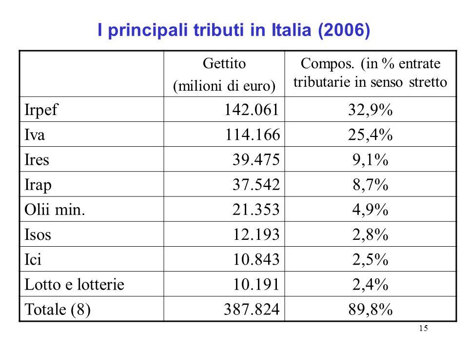 15 I principali tributi in Italia (2006) Gettito (milioni di euro) Compos.