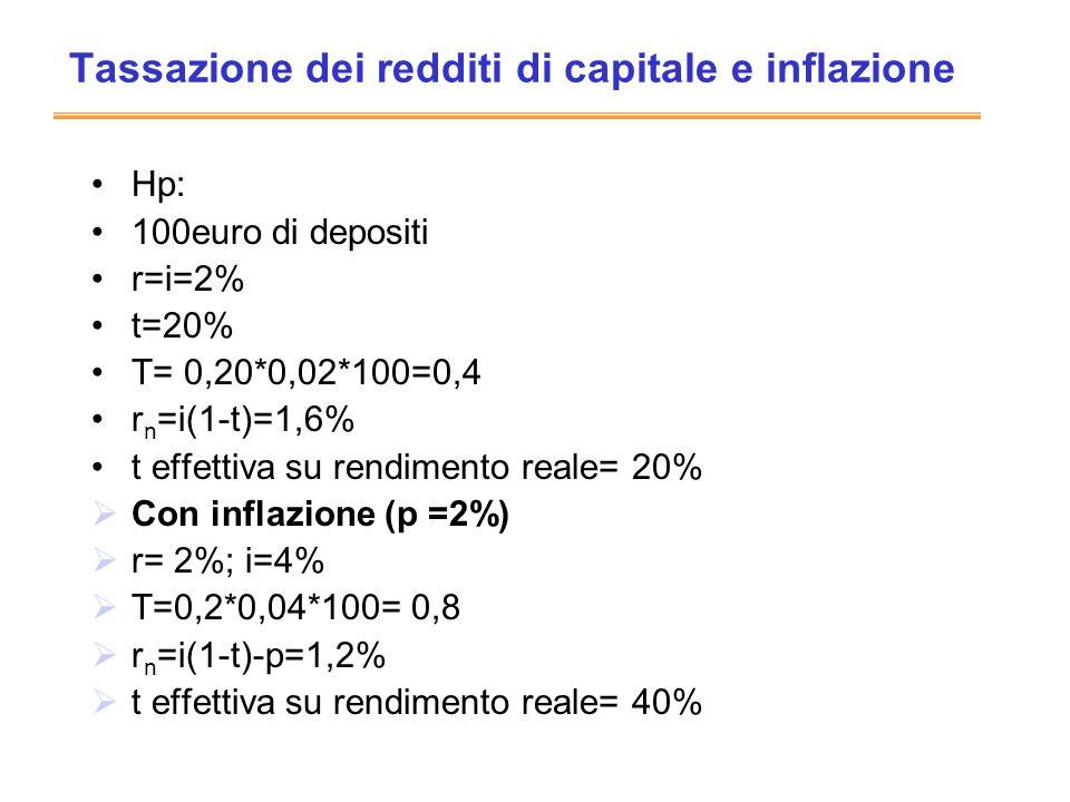 Tassazione dei redditi di capitale e inflazione Hp: 100euro di depositi r=i=2% t=20% T= 0,20*0,02*100=0,4 r n =i(1-t)=1,6% t effettiva su rendimento r