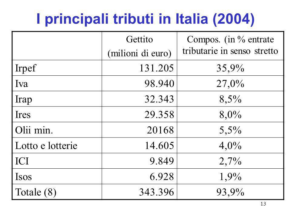 13 I principali tributi in Italia (2004) Gettito (milioni di euro) Compos. (in % entrate tributarie in senso stretto Irpef131.20535,9% Iva98.94027,0%
