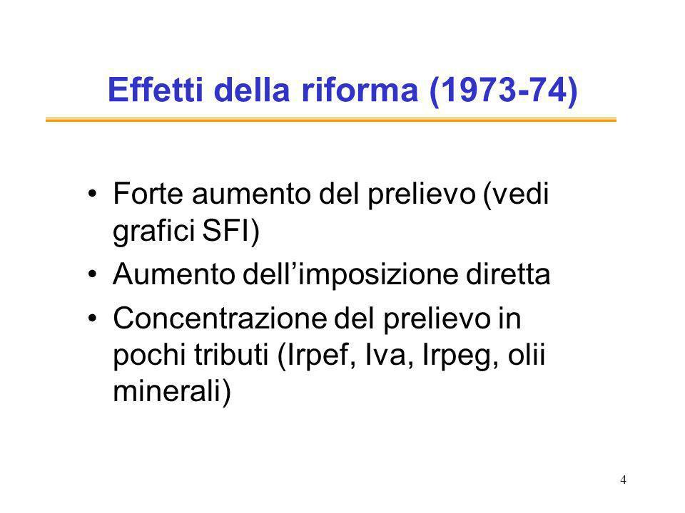 4 Effetti della riforma (1973-74) Forte aumento del prelievo (vedi grafici SFI) Aumento dellimposizione diretta Concentrazione del prelievo in pochi tributi (Irpef, Iva, Irpeg, olii minerali)