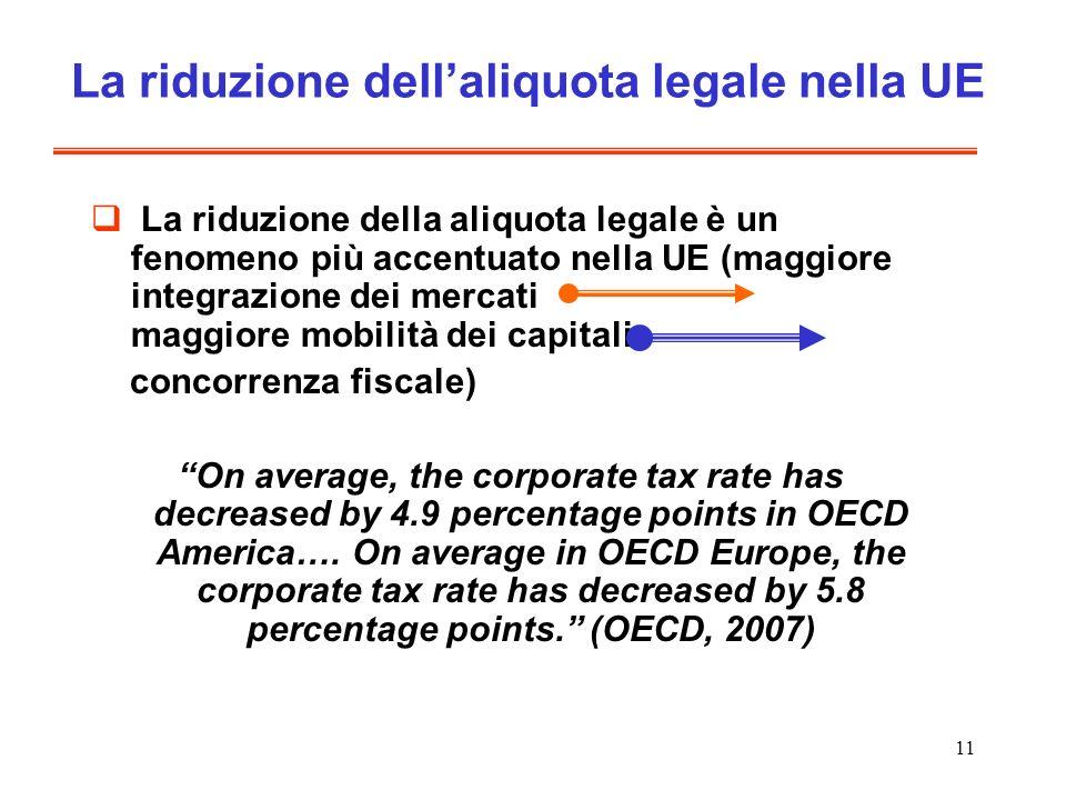 11 La riduzione dellaliquota legale nella UE La riduzione della aliquota legale è un fenomeno più accentuato nella UE (maggiore integrazione dei mercati maggiore mobilità dei capitali concorrenza fiscale) On average, the corporate tax rate has decreased by 4.9 percentage points in OECD America….