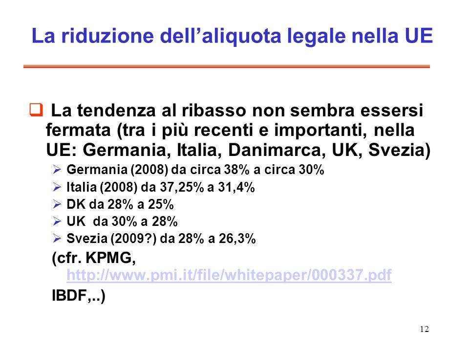 12 La riduzione dellaliquota legale nella UE La tendenza al ribasso non sembra essersi fermata (tra i più recenti e importanti, nella UE: Germania, Italia, Danimarca, UK, Svezia) Germania (2008) da circa 38% a circa 30% Italia (2008) da 37,25% a 31,4% DK da 28% a 25% UK da 30% a 28% Svezia (2009?) da 28% a 26,3% (cfr.