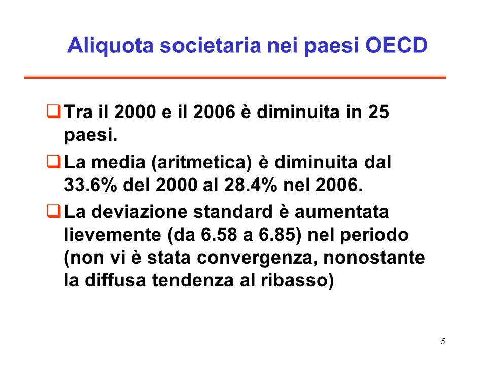5 Aliquota societaria nei paesi OECD Tra il 2000 e il 2006 è diminuita in 25 paesi. La media (aritmetica) è diminuita dal 33.6% del 2000 al 28.4% nel