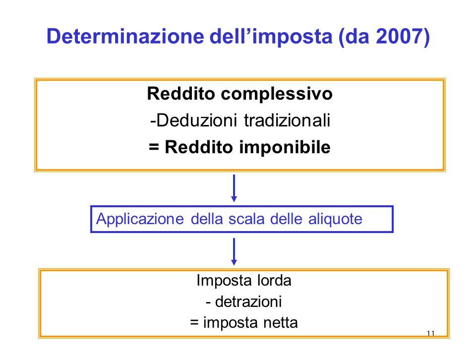 11 Determinazione dellimposta (da 2007) Reddito complessivo -Deduzioni tradizionali = Reddito imponibile Imposta lorda - detrazioni = imposta netta Applicazione della scala delle aliquote