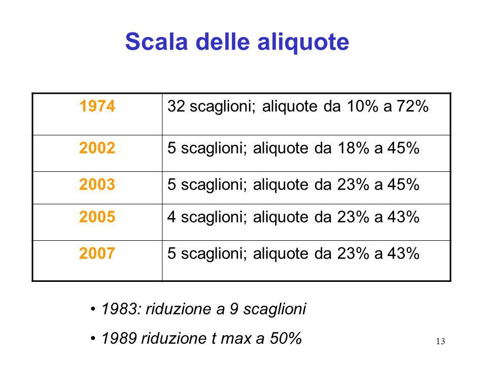 13 Scala delle aliquote 197432 scaglioni; aliquote da 10% a 72% 20025 scaglioni; aliquote da 18% a 45% 20035 scaglioni; aliquote da 23% a 45% 20054 scaglioni; aliquote da 23% a 43% 20075 scaglioni; aliquote da 23% a 43% 1983: riduzione a 9 scaglioni 1989 riduzione t max a 50%