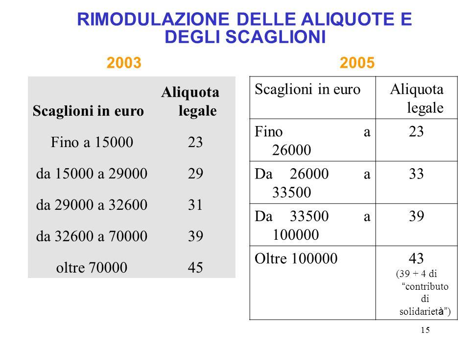 15 RIMODULAZIONE DELLE ALIQUOTE E DEGLI SCAGLIONI Scaglioni in euro Aliquota legale Fino a 1500023 da 15000 a 2900029 da 29000 a 3260031 da 32600 a 7000039 oltre 7000045 Scaglioni in euroAliquota legale Fino a 26000 23 Da 26000 a 33500 33 Da 33500 a 100000 39 Oltre 10000043 (39 + 4 di contributo di solidariet à ) 20052003