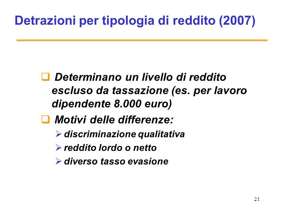 21 Detrazioni per tipologia di reddito (2007) Determinano un livello di reddito escluso da tassazione (es.