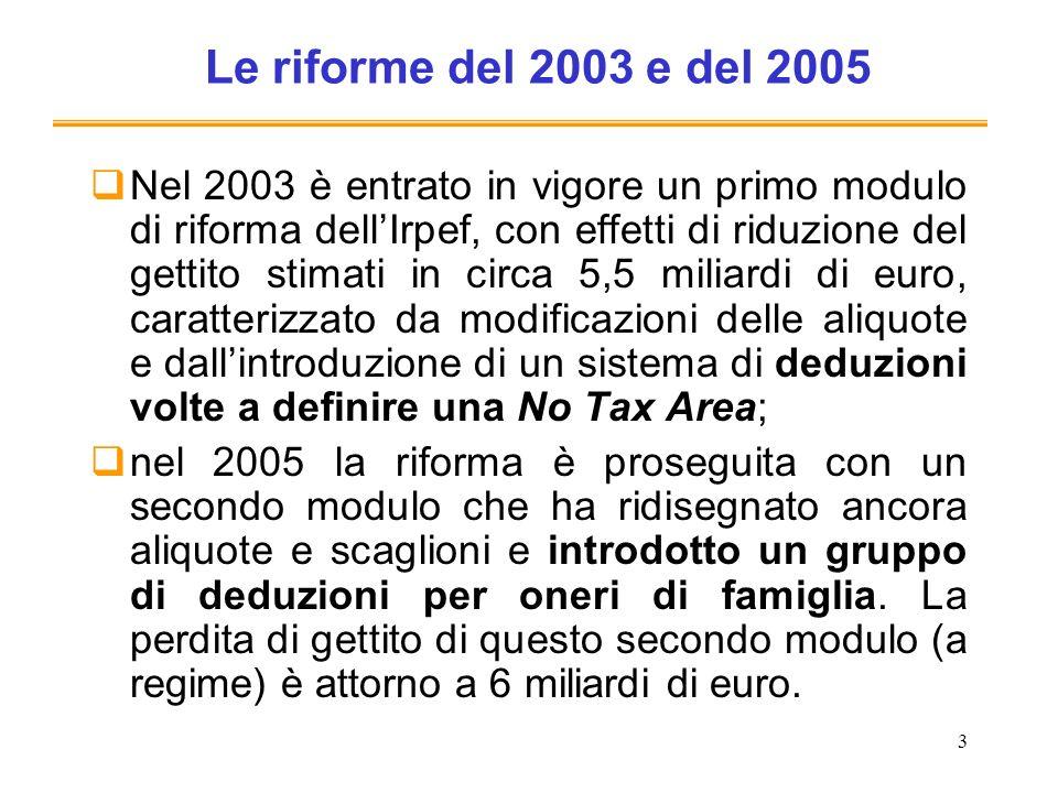 3 Le riforme del 2003 e del 2005 Nel 2003 è entrato in vigore un primo modulo di riforma dellIrpef, con effetti di riduzione del gettito stimati in circa 5,5 miliardi di euro, caratterizzato da modificazioni delle aliquote e dallintroduzione di un sistema di deduzioni volte a definire una No Tax Area; nel 2005 la riforma è proseguita con un secondo modulo che ha ridisegnato ancora aliquote e scaglioni e introdotto un gruppo di deduzioni per oneri di famiglia.