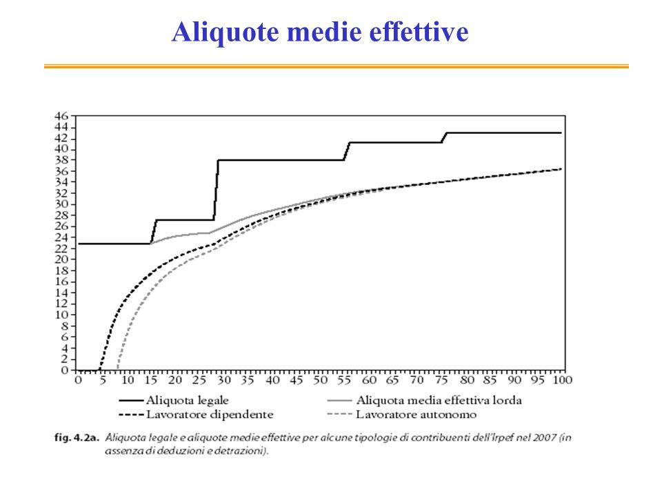 34 Aliquote medie effettive
