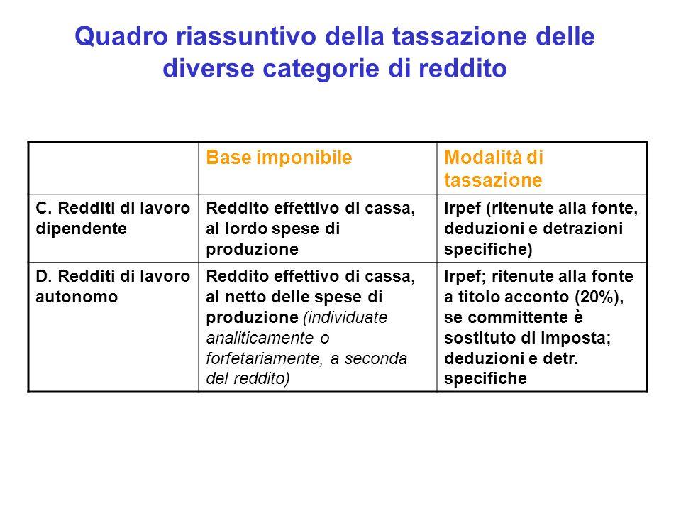 Quadro riassuntivo della tassazione delle diverse categorie di reddito Base imponibileModalità di tassazione C.