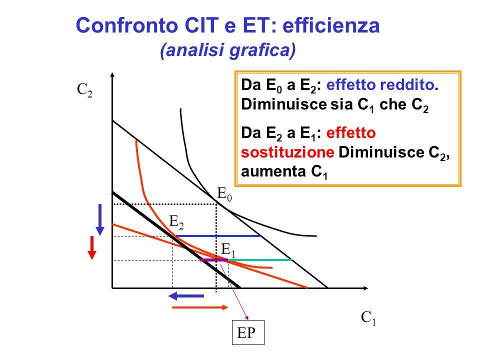 Confronto CIT e ET: efficienza (analisi grafica) E0E0 E1E1 E2E2 Da E 0 a E 2 : effetto reddito. Diminuisce sia C 1 che C 2 Da E 2 a E 1 : effetto sost