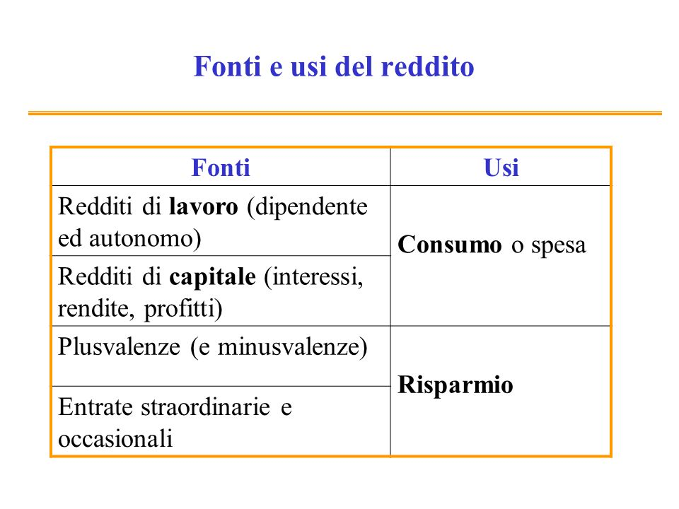 Fonti e usi del reddito FontiUsi Redditi di lavoro (dipendente ed autonomo) Consumo o spesa Redditi di capitale (interessi, rendite, profitti) Plusval