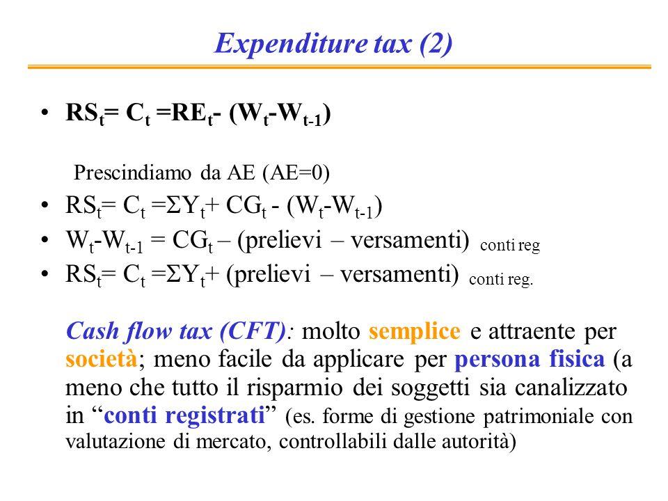 E0E0 C1C1 C2C2 Assenza di imposte Lequilibrio è dato dalluguaglianza tra il SMS tra C 1 e C 2 e linclinazione del vincolo di bilancio (1+r) Risparmio e consumo (2)