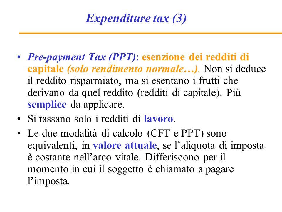 Imposta sul reddito-entrata NB Cè doppia tassazione del risparmio
