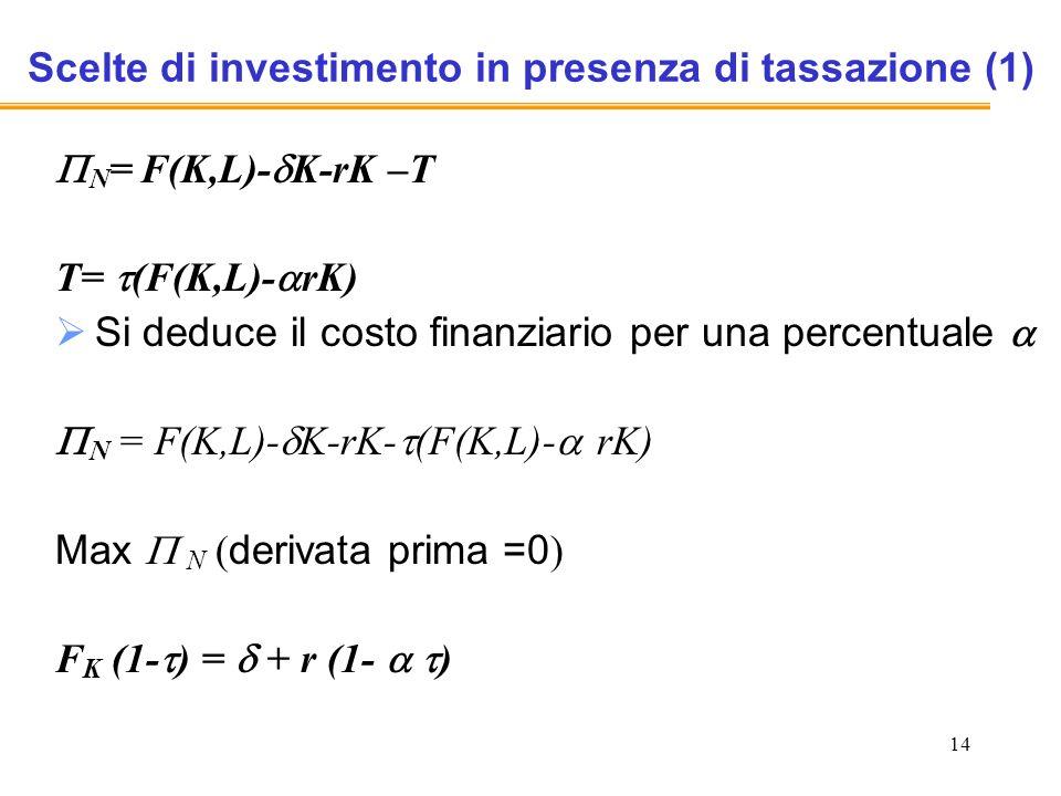 14 Scelte di investimento in presenza di tassazione (1) N = F(K,L)- K-rK –T T= (F(K,L)- rK) Si deduce il costo finanziario per una percentuale N = F(K