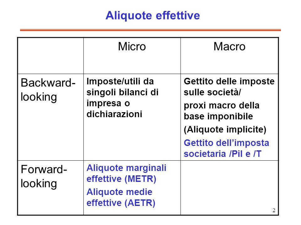 2 MicroMacro Backward- looking Imposte/utili da singoli bilanci di impresa o dichiarazioni Gettito delle imposte sulle società/ proxi macro della base
