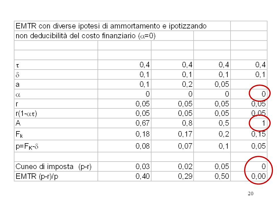 21 Imposte neutrali e imposte distorsive (1) Limposta societaria può essere congegnata in modo da non produrre alcun cuneo tra rendimenti lordi e netti sullinvestimento, in modo cioè da essere neutrale rispetto alle decisioni di investimento (Cuneo e METR=0).