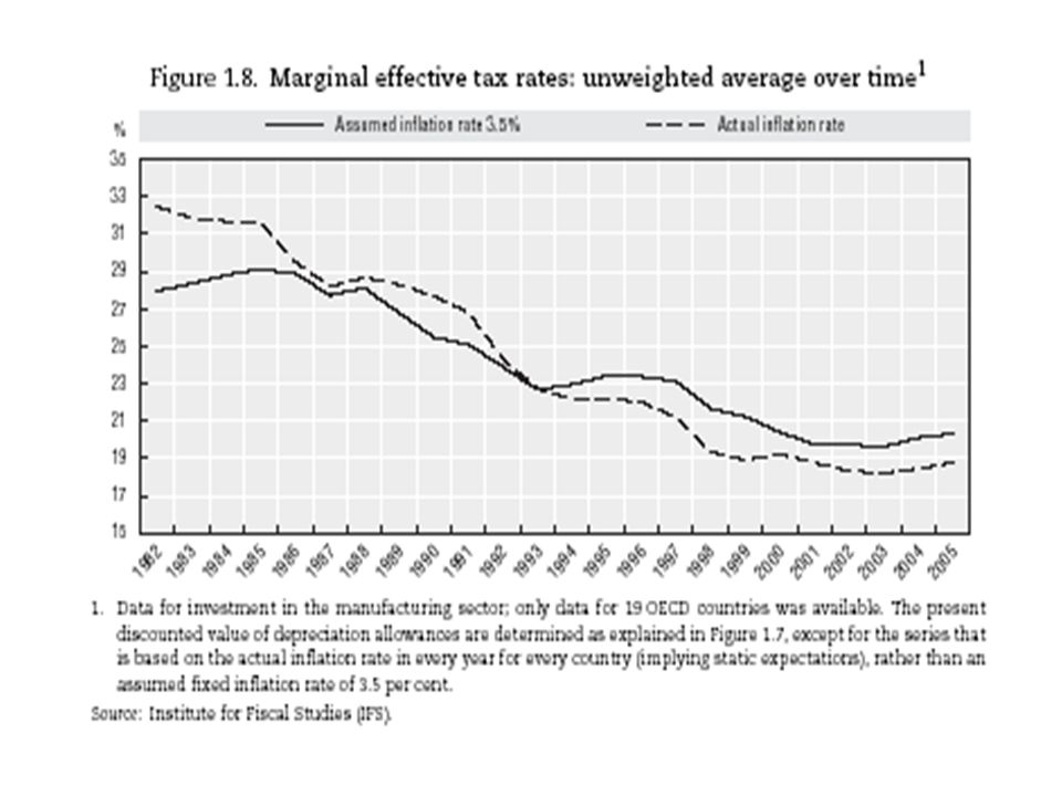 27 Figure 1.8 shows that, given a fixed inflation rate of 3.5 per cent, the unweighted average of the marginal effective tax rates has remained fairly stable until 1988 and between 1993 and 1997.