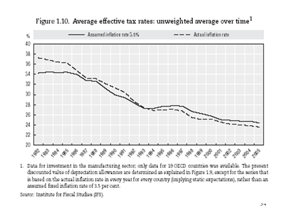 35 Figure 1.10 shows that, given a fixed inflation rate of 3.5 per cent, the unweighted average of the average effective tax rates has remained fairly stable until 1986 and between 1993 and 1997.