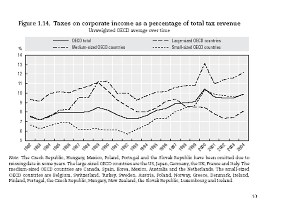 41 Lower tax burdens but no decrease in corporate tax revenues Despite the strong reduction in statutory corporate tax rates, corporate tax revenues have kept pace with – or even exceeded – the growth in GDP, and the growth in revenues from other taxes in many OECD countries.