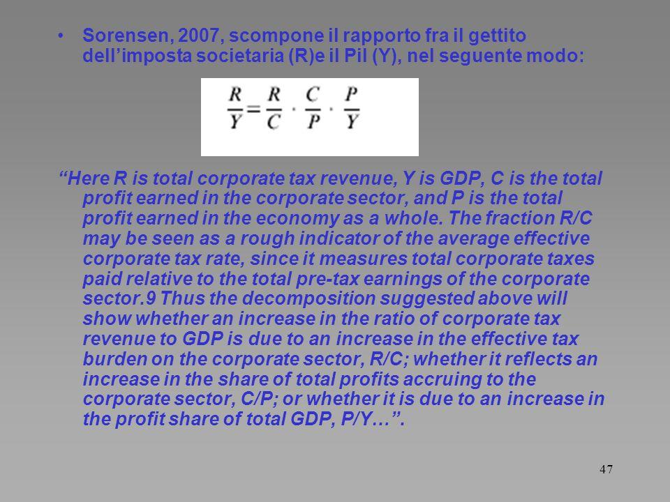 47 Sorensen, 2007, scompone il rapporto fra il gettito dellimposta societaria (R)e il Pil (Y), nel seguente modo: Here R is total corporate tax revenu