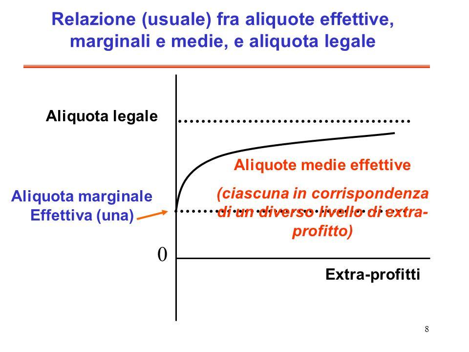8 Relazione (usuale) fra aliquote effettive, marginali e medie, e aliquota legale Aliquota legale Aliquota marginale Effettiva (una) Aliquote medie ef