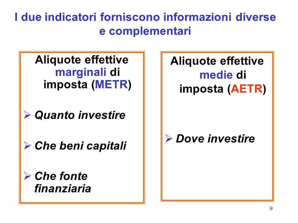 9 I due indicatori forniscono informazioni diverse e complementari Aliquote effettive marginali di imposta (METR) Quanto investire Che beni capitali C