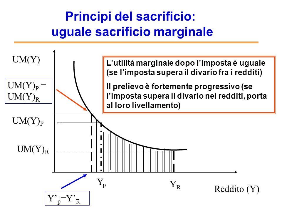 Principi del sacrificio: uguale sacrificio marginale Reddito (Y) UM(Y) YpYp YRYR UM(Y) R UM(Y) P Y p =Y R Lutilità marginale dopo limposta è uguale (s