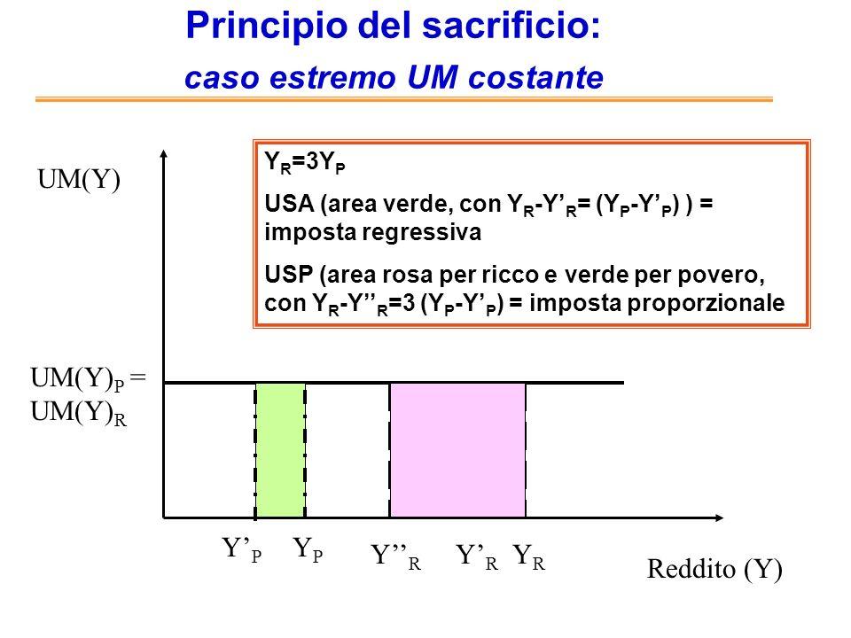 Principi del sacrificio: uguale sacrificio assoluto Reddito (Y) UM(Y) YpYp YRYR UM(Y) R UM(Y) P YpYp YRYR Le due aree tratteggiate sono uguali Il prelievo in valore assoluto aumenta, ma non è detto che limposta sia progressiva