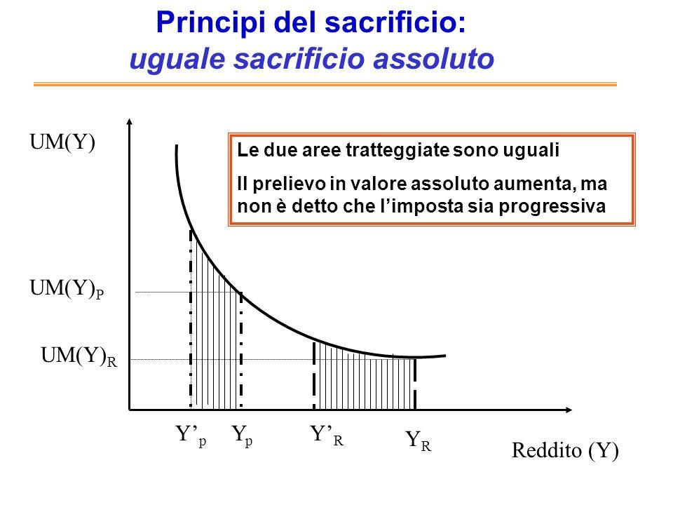 Principi del sacrificio: uguale sacrificio proporzionale Reddito (Y) UM(Y) YpYp YRYR UM(Y) R UM(Y) P YpYp YRYR Le due aree tratteggiate sono uguali, in proporzione allutilità totale Il prelievo in valore assoluto aumenta, ma ancora non è detto che limposta sia sempre progressiva