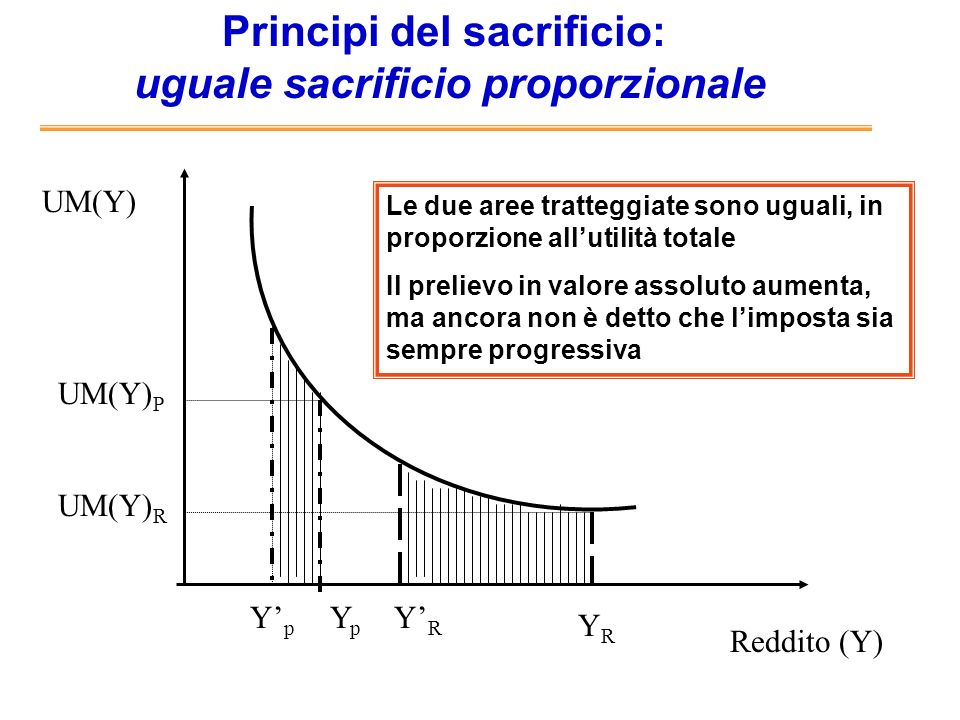 Principi del sacrificio: uguale sacrificio marginale Reddito (Y) UM(Y) YpYp YRYR UM(Y) R UM(Y) P Y p =Y R Lutilità marginale dopo limposta è uguale (se limposta supera il divario fra i redditi) Il prelievo è fortemente progressivo (se limposta supera il divario nei redditi, porta al loro livellamento) UM(Y) P = UM(Y) R