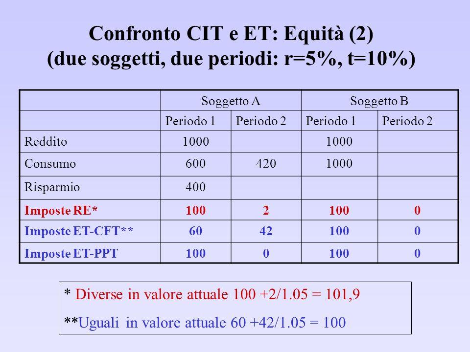 Confronto CIT e ET: Equità (2) (due soggetti, due periodi: r=5%, t=10%) Soggetto ASoggetto B Periodo 1Periodo 2Periodo 1Periodo 2 Reddito1000 Consumo6004201000 Risparmio400 Imposte RE*1002 0 Imposte ET-CFT**60421000 Imposte ET-PPT1000 0 * Diverse in valore attuale 100 +2/1.05 = 101,9 **Uguali in valore attuale 60 +42/1.05 = 100