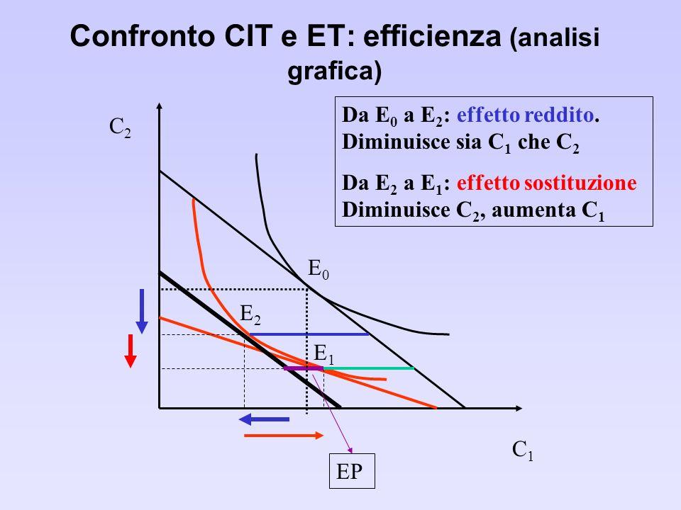 Confronto CIT e ET: efficienza (analisi grafica) E0E0 E1E1 E2E2 Da E 0 a E 2 : effetto reddito.