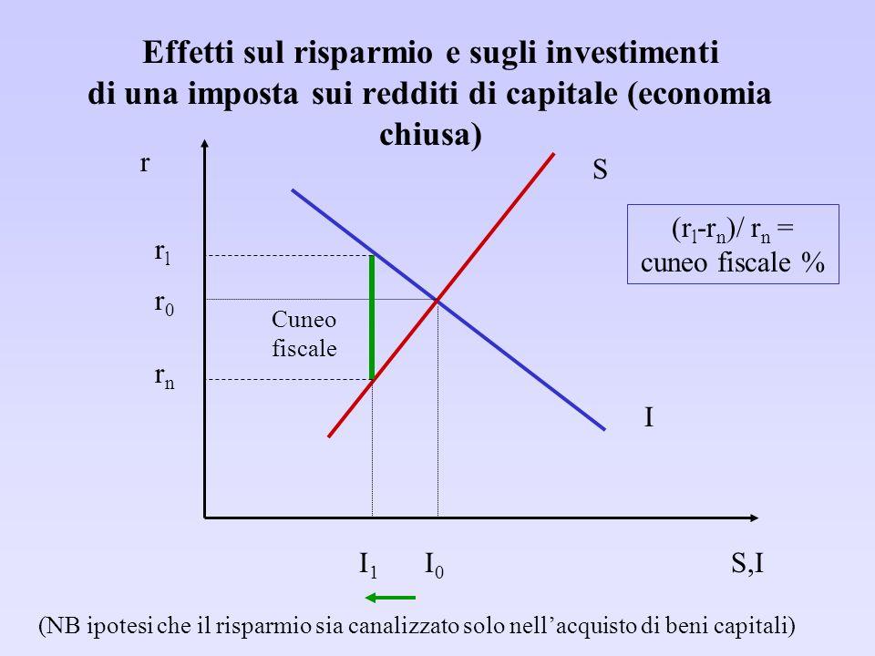 Effetti sul risparmio e sugli investimenti di una imposta sui redditi di capitale (economia chiusa) S I S,I r Cuneo fiscale I0I0 I1I1 r0r0 (NB ipotesi che il risparmio sia canalizzato solo nellacquisto di beni capitali) rlrl rnrn (r l -r n )/ r n = cuneo fiscale %