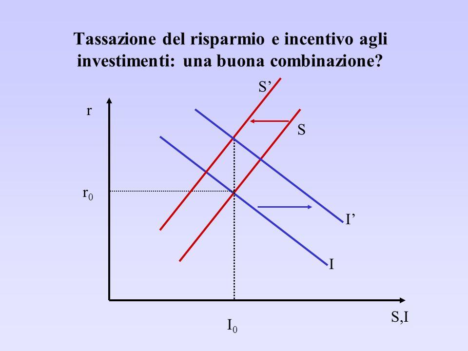 Tassazione del risparmio e incentivo agli investimenti: una buona combinazione.