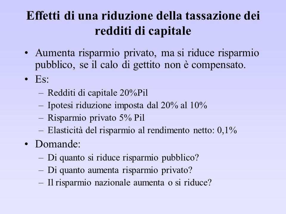 Effetti di una riduzione della tassazione dei redditi di capitale Aumenta risparmio privato, ma si riduce risparmio pubblico, se il calo di gettito non è compensato.